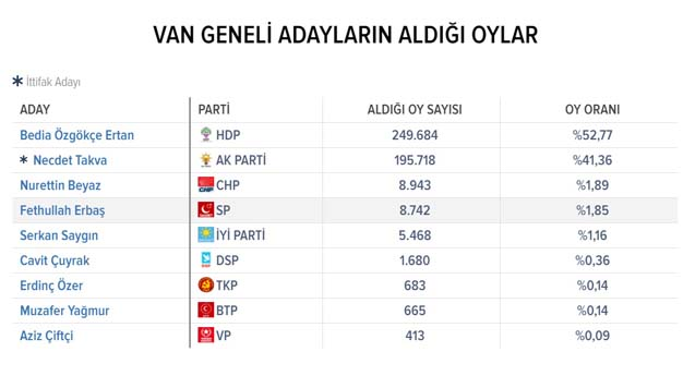 Van 2019 Yerel Seçim Sonuçları