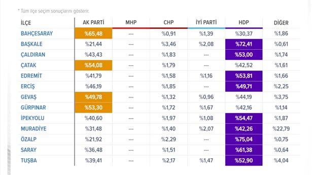 2019 Van İlçe Yere Seçim Sonuçları